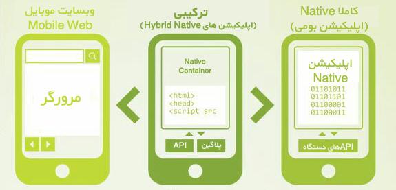 اینفوگرافیک توسعه اپلیکیشن