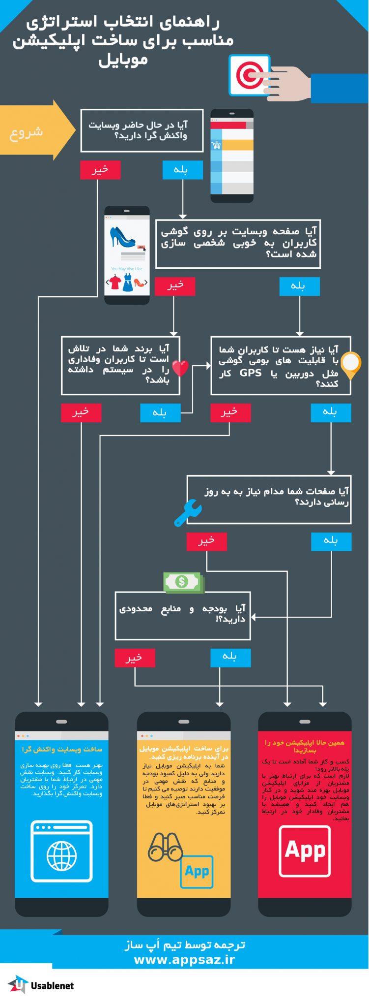 infoo2 - اینفوگرافی-راهنمای انتخاب استراتژی مناسب برای ساخت اپلیکیشن موبایل