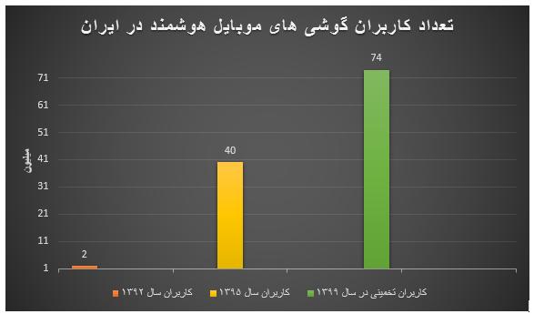آمار کاربران تلفن همراه در ایران که نقش بسزایی در موفقیت اپلیکیشن های موبایل دارد<span style=