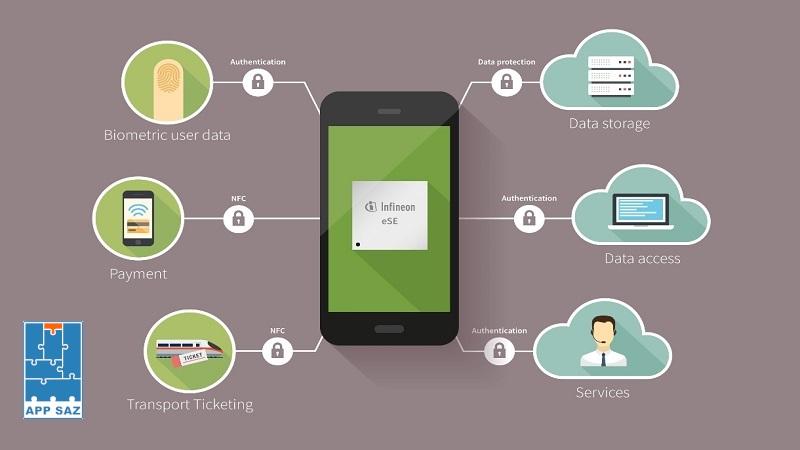 چگونه میتوان امنیت اپلیکیشن موبایل خود را تست کنید؟