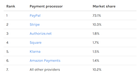 دادههای سایت Datanyze